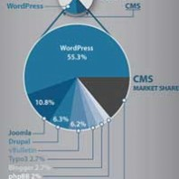 WordPress is the Worlds BEST Open Source Content Management System