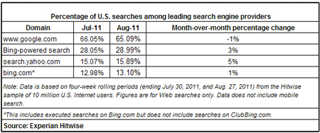 Percentage of searches among the top search engines