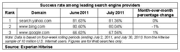Search Engine Success Rate